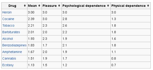 Wikipedia narcotic chart